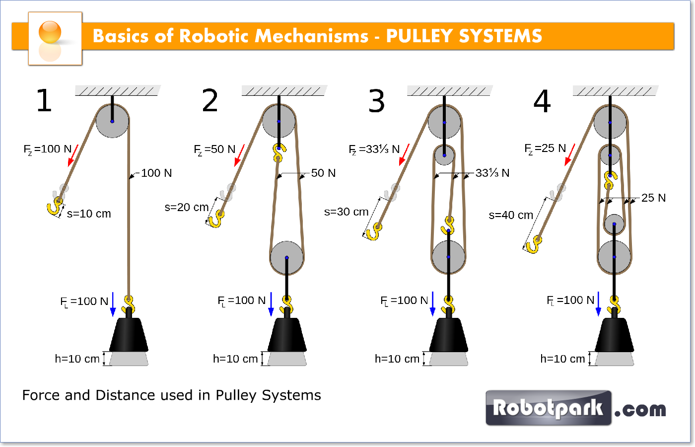 Rope And Pulley Mechanism : Robotic mechanisms pulley systems robotpark academy