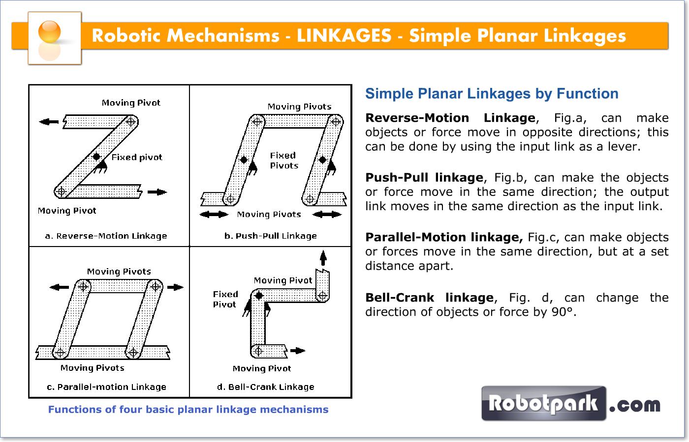 Rotating Push Pull Linkage : Robotic mechanisms linkages simple planar