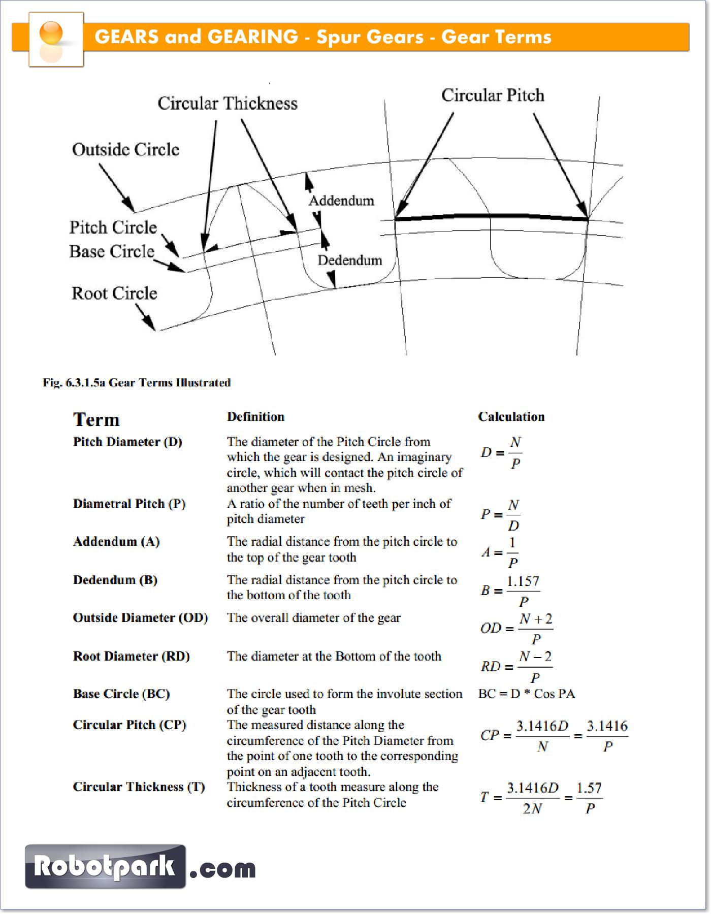 design of spur gear calculation pdf