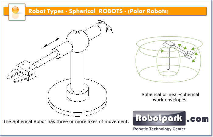 Spherical Robots Robotpark Academy