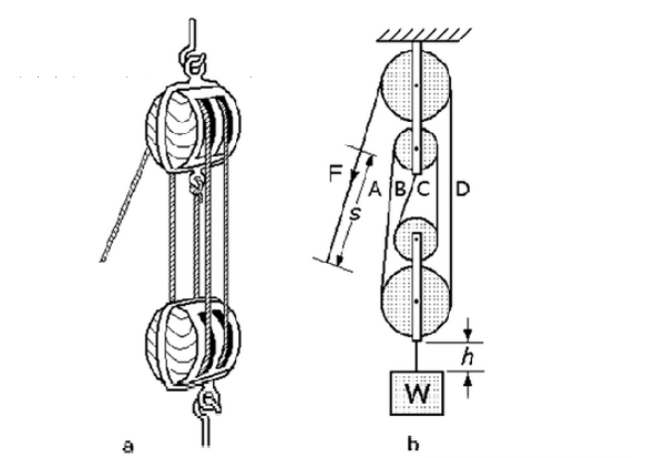 Simple Pulley System Design
