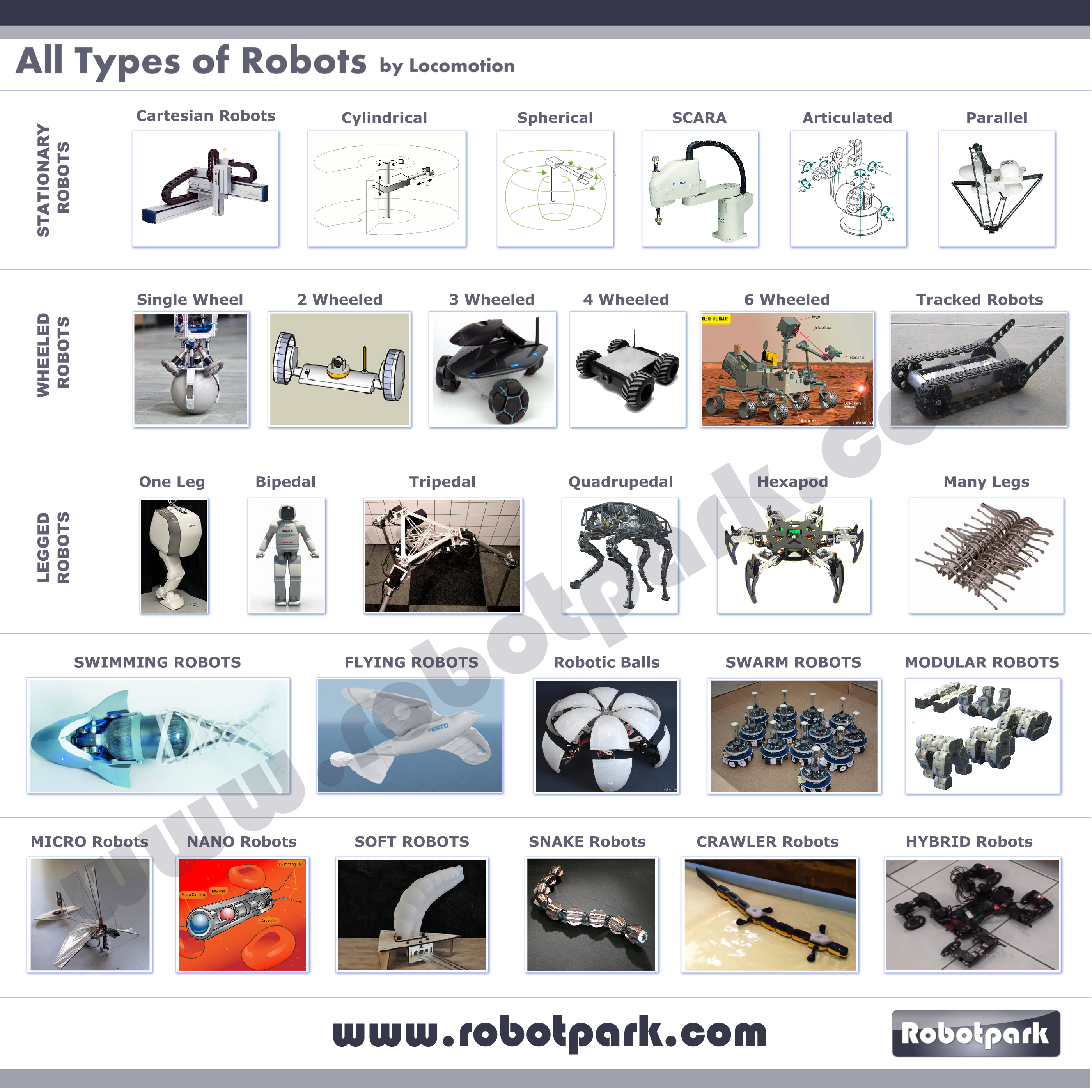 All-Types-Of-Robots