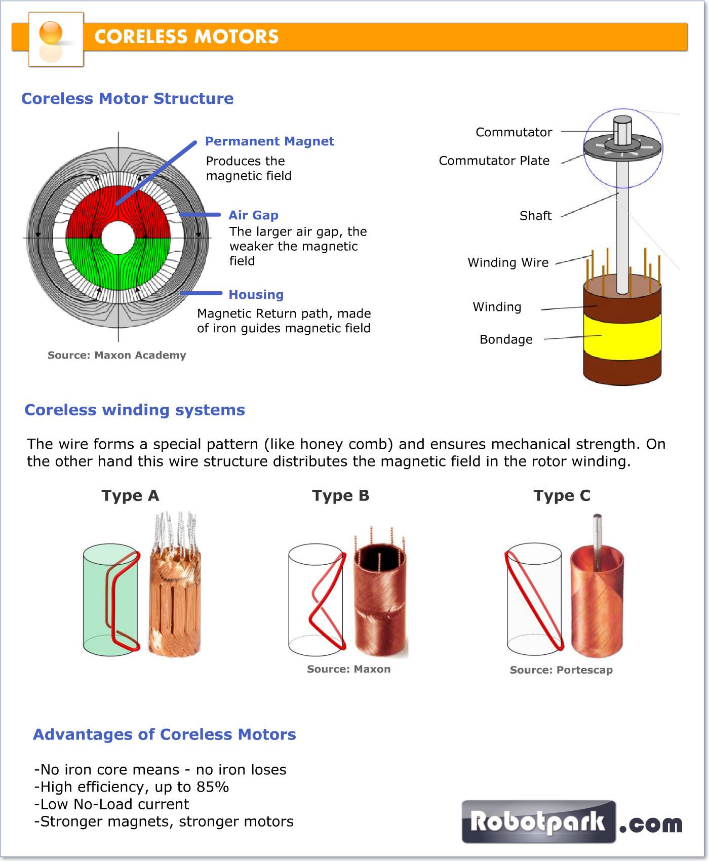 Coreless Motors 2