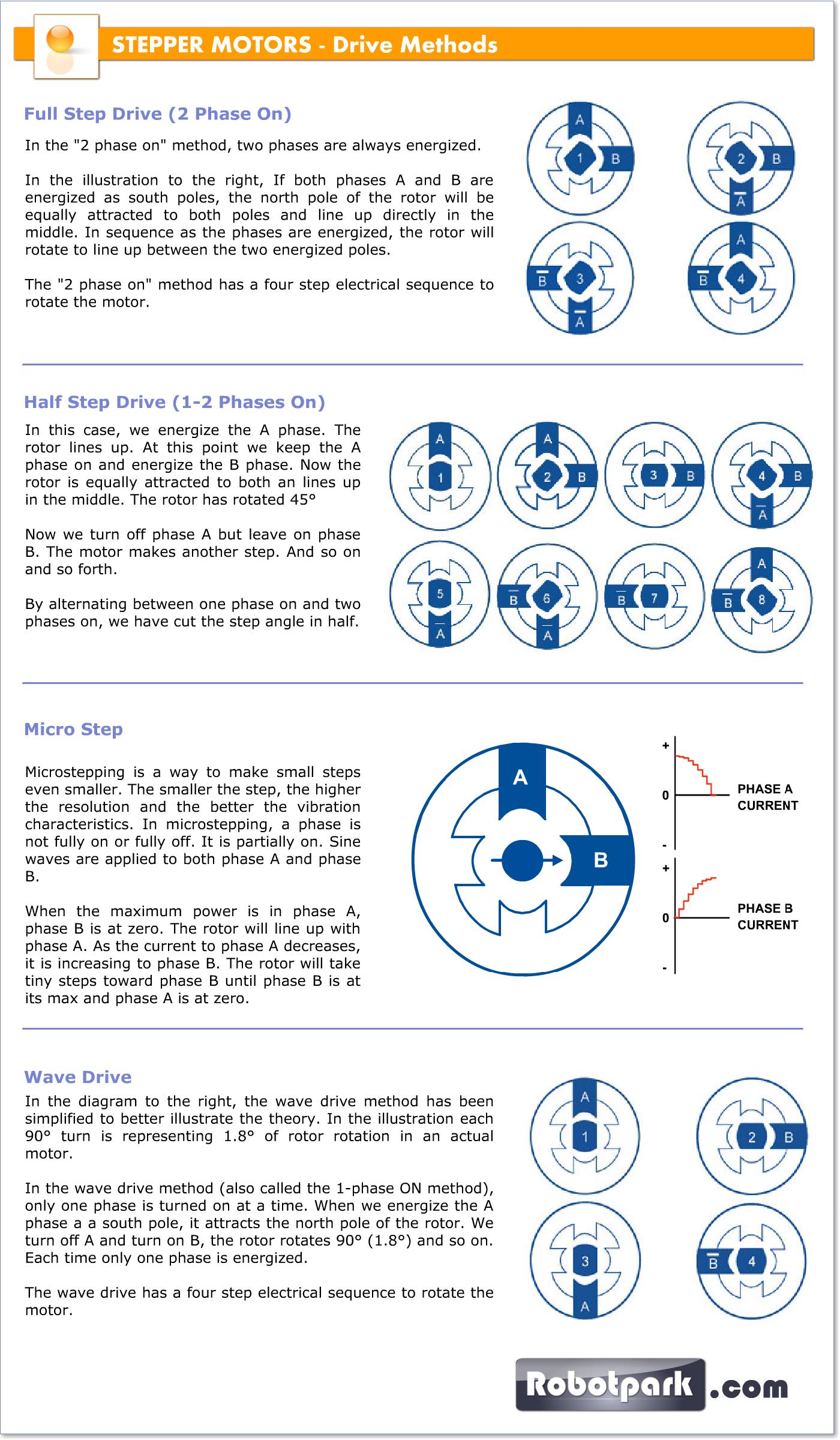 Stepper Motor Working Principle
